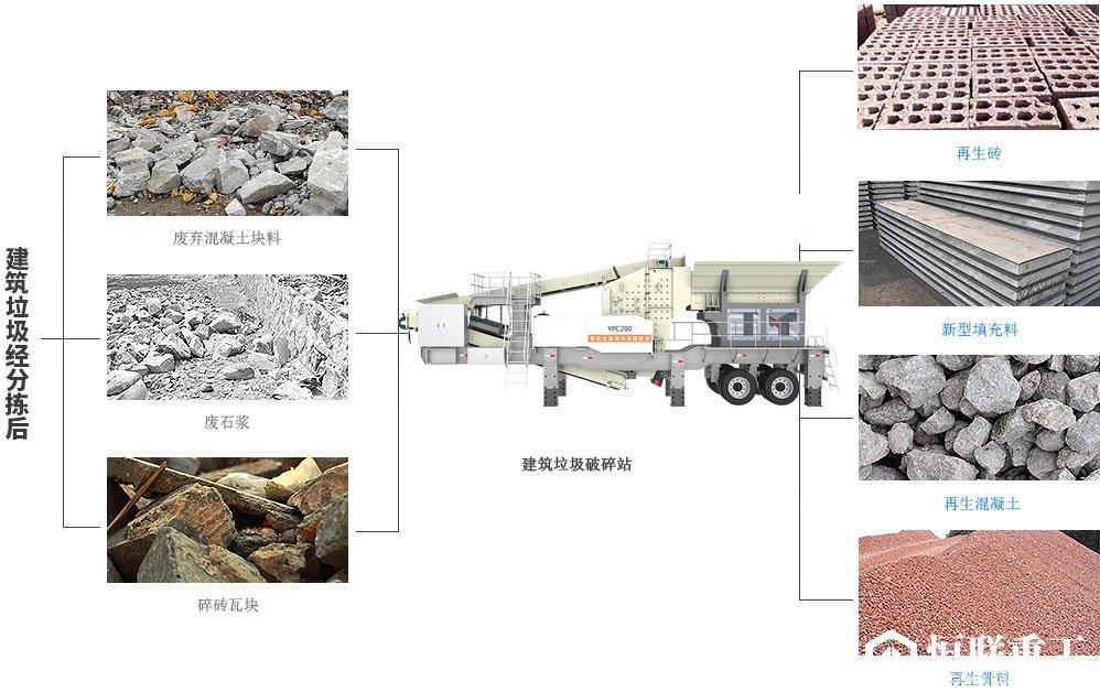 建筑垃圾破碎站资源再利用图