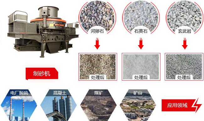 机制砂与天然河沙相比,机制砂的有何特点呢?